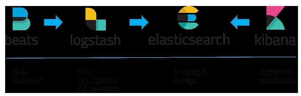 Funktionsweise Elastic Stack - So funktionieren Beats, Logstash, Elasticsearch und Kibana - Big Data