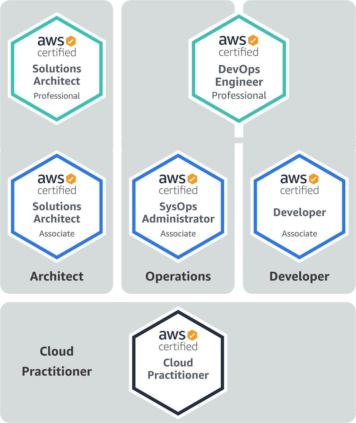AWS Zertifizierungen - Amazon Web Services Zertifizierung Übersicht
